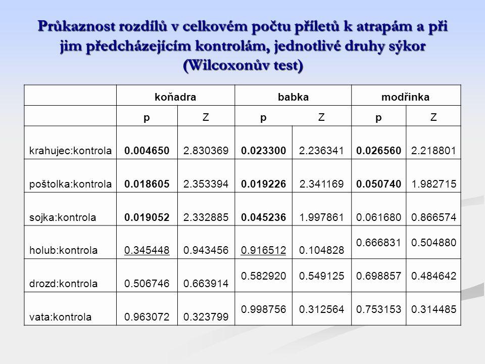 Průkaznost rozdílů v celkovém počtu příletů k atrapám a při jim předcházejícím kontrolám, jednotlivé druhy sýkor (Wilcoxonův test) koňadrababkamodřinka pZpZpZ krahujec:kontrola0.0046502.8303690.0233002.2363410.0265602.218801 poštolka:kontrola0.0186052.3533940.0192262.3411690.0507401.982715 sojka:kontrola0.0190522.3328850.0452361.9978610.0616800.866574 holub:kontrola0.3454480.9434560.9165120.104828 0.6668310.504880 drozd:kontrola0.5067460.663914 0.5829200.5491250.6988570.484642 vata:kontrola0.9630720.323799 0.9987560.3125640.7531530.314485