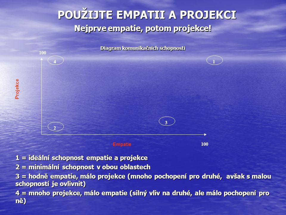 POUŽIJTE EMPATII A PROJEKCI Nejprve empatie, potom projekce! Diagram komunikačních schopností 1 = ideální schopnost empatie a projekce 2 = minimální s
