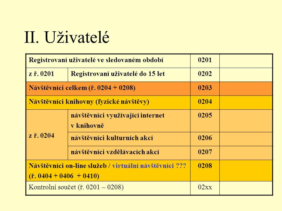 II. Uživatelé Registrovaní uživatelé ve sledovaném období0201 z ř. 0201Registrovaní uživatelé do 15 let0202 Návštěvníci celkem (ř. 0204 + 0208)0203 Ná