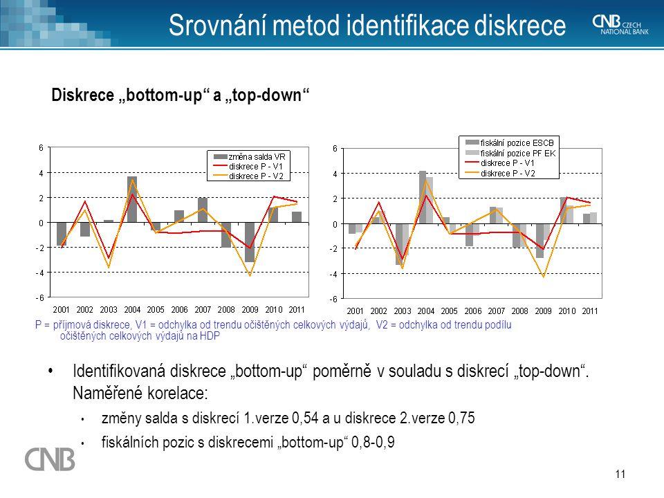 """11 Srovnání metod identifikace diskrece Diskrece """"bottom-up"""" a """"top-down"""" Identifikovaná diskrece """"bottom-up"""" poměrně v souladu s diskrecí """"top-down""""."""
