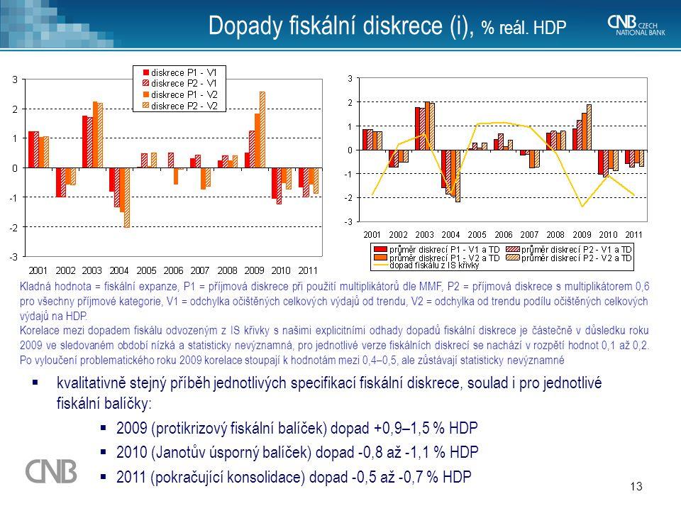 13 Dopady fiskální diskrece (i), % reál. HDP Kladná hodnota = fiskální expanze, P1 = příjmová diskrece při použití multiplikátorů dle MMF, P2 = příjmo
