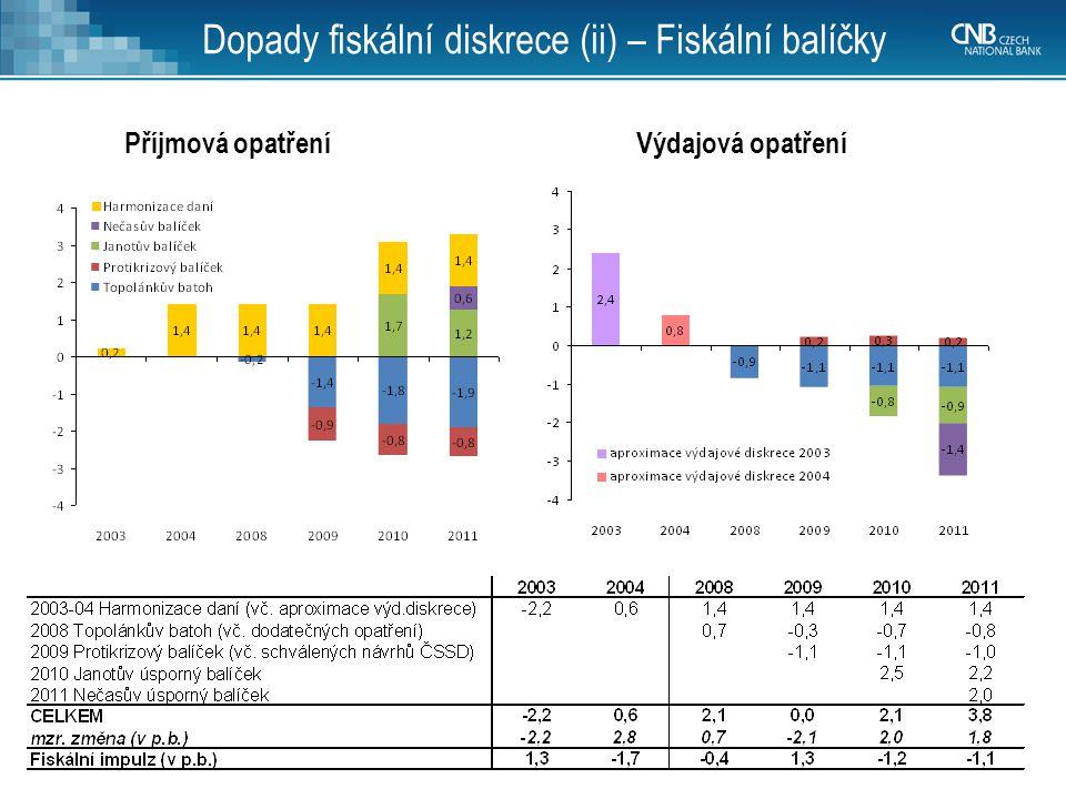 14 Příjmová opatřeníVýdajová opatření Dopady fiskální diskrece (ii) – Fiskální balíčky