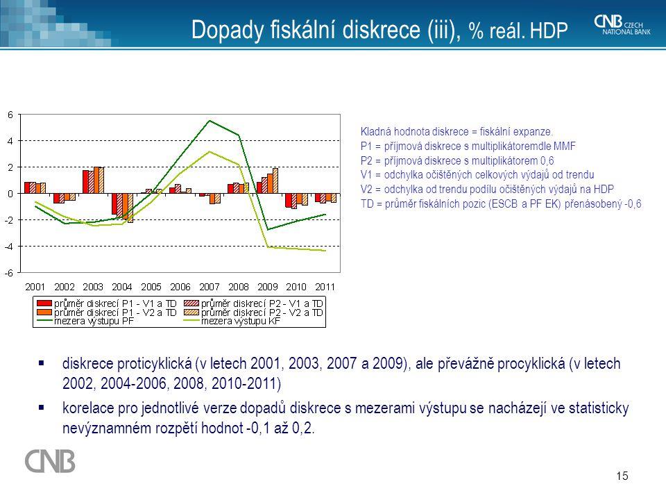 15 Dopady fiskální diskrece (iii), % reál. HDP Kladná hodnota diskrece = fiskální expanze. P1 = příjmová diskrece s multiplikátoremdle MMF P2 = příjmo