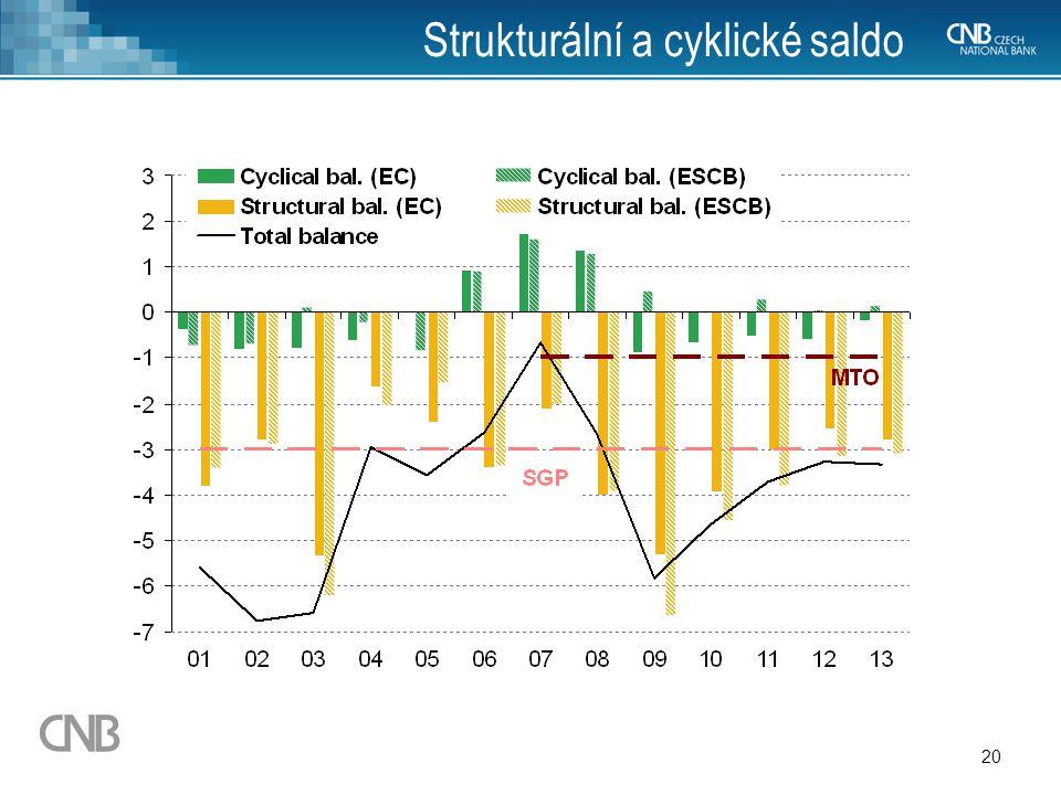 20 Strukturální a cyklické saldo