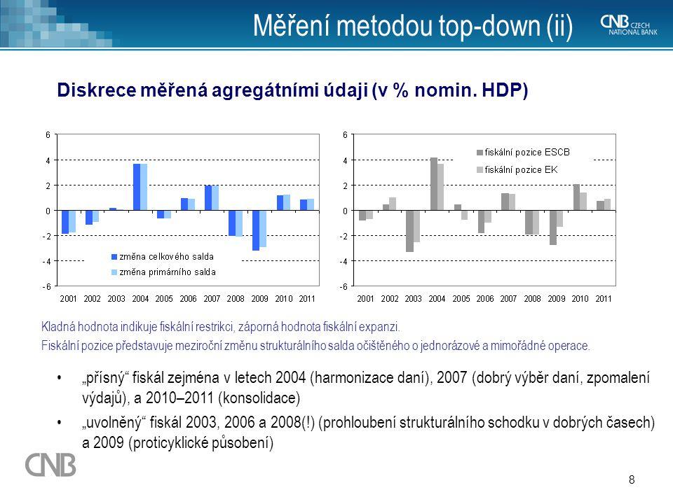 8 Měření metodou top-down (ii) Diskrece měřená agregátními údaji (v % nomin. HDP) Kladná hodnota indikuje fiskální restrikci, záporná hodnota fiskální