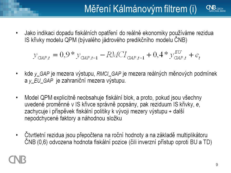 10 Měření Kálmánovým filtrem (ii) Rezidua IS křivky představují ostatními proměnnými nevysvětlenou část mezery výstupu, což zde interpretujeme jako vliv fiskálu do HDP.