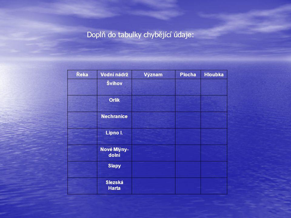 Doplň do tabulky chybějící údaje: ŘekaVodní nádržVýznamPlochaHloubka Švihov Orlík Nechranice Lipno I.