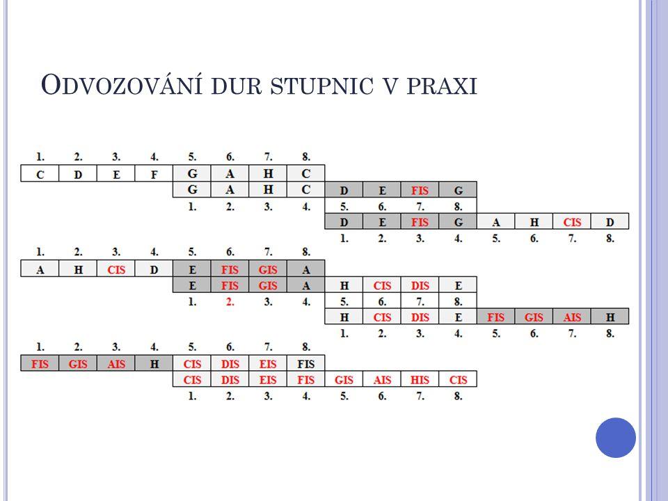 P ŘEDZNAMENÁNÍ předznamenání stupnic a tónin píšeme souhrnně na začátku každého řádku not v pořadí křížků tak, jak jdou za sebou C dur – bez předznamenání G dur – 1 křížek (fis)