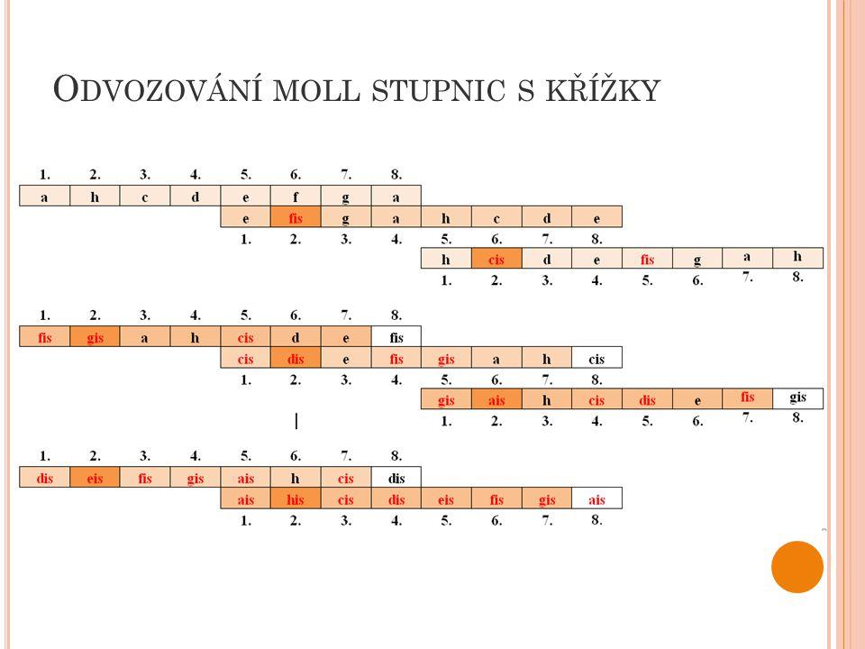 P ŘEDZNAMENÁNÍ předznamenání stupnic a tónin píšeme souhrnně na začátku každého řádku not v pořadí křížků tak, jak jdou za sebou a moll – bez předznamenání e moll – 1 křížek (fis)
