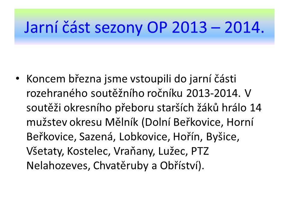 Průběh jarní části sezony 2013 – 2014.Jarní část sezony 2013 – 2014 začala domácím zápasem 22.