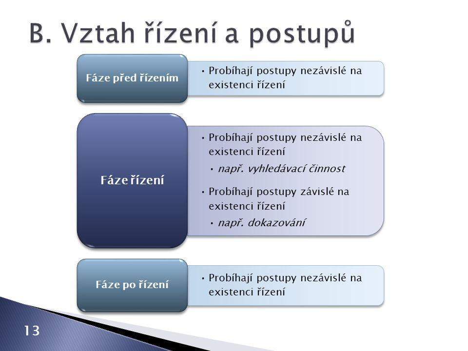 13 Probíhají postupy nezávislé na existenci řízení Fáze před řízením Probíhají postupy nezávislé na existenci řízení např.