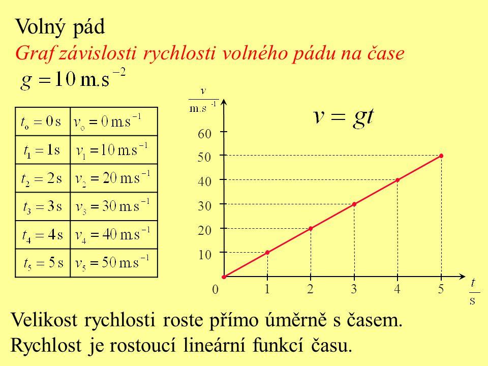 0 12345 20 40 60 80 100 120 140 Grafem je část křivky, kterou nazýváme parabola.