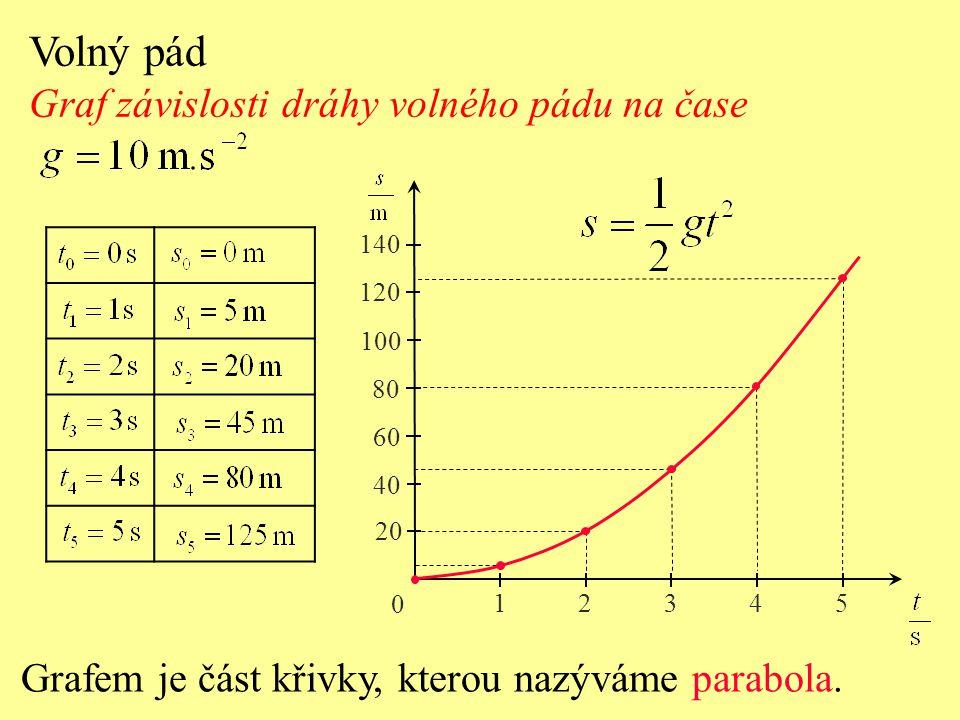 Z jaké výšky padá těleso volným pádem, dopadne-li na Zem rychlostí velikosti 72 km.h -1 .
