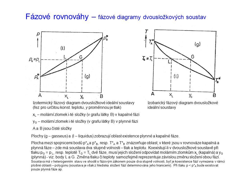 Fázové rovnováhy – fázové diagramy dvousložkových soustav Izotermický fázový diagram dvousložkové ideální soustavy (řez pro určitou konst. teplotu, y