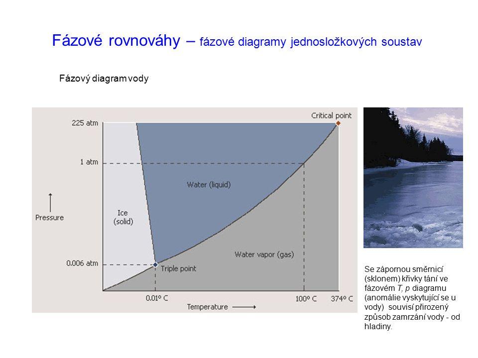 Fázové rovnováhy – fázové diagramy jednosložkových soustav Fázový diagram oxidu uhličitého CO 2 Fázové rozhraní mezi tuhou a kapalnou fází – křivka tání má ve fázovém T, p diagramu CO 2 (a jiných látek kromě vody) kladnou směrnici – tuhá fáze má vyšší hustotu než kapalná.