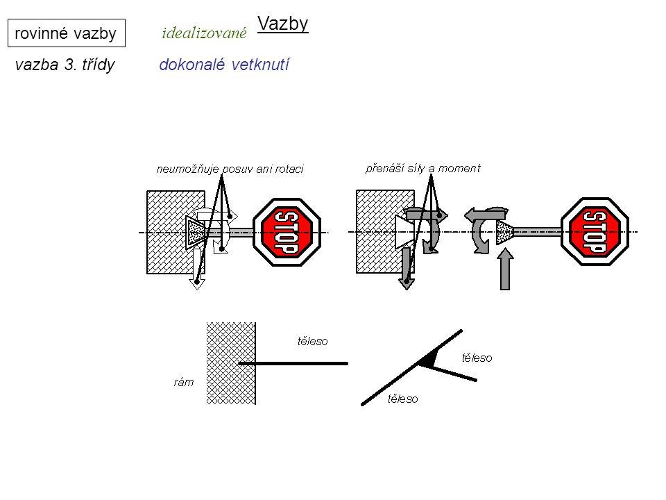 Vazby rovinné vazby vazba 3. třídydokonalé vetknutí Dynamika I, 8. přednáška idealizované