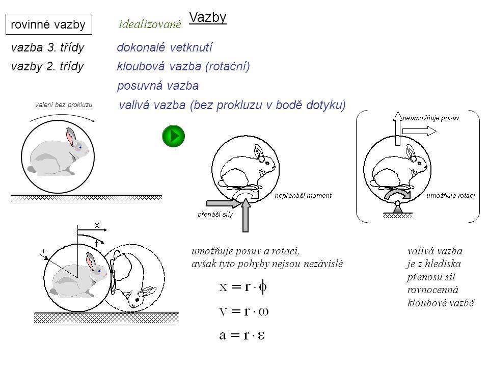 Vazby rovinné vazby vazba 3. třídydokonalé vetknutí Dynamika I, 8. přednáška vazby 2. třídykloubová vazba (rotační) posuvná vazba valivá vazba (bez pr