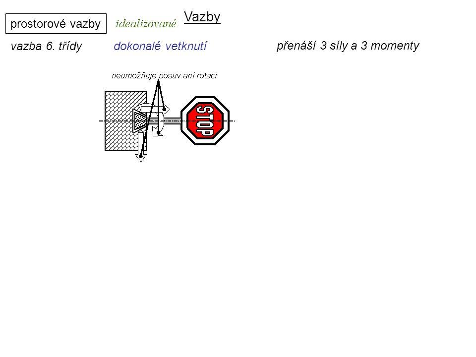 Vazby prostorové vazby vazba 6. třídydokonalé vetknutí Dynamika I, 8. přednáška idealizované přenáší 3 síly a 3 momenty