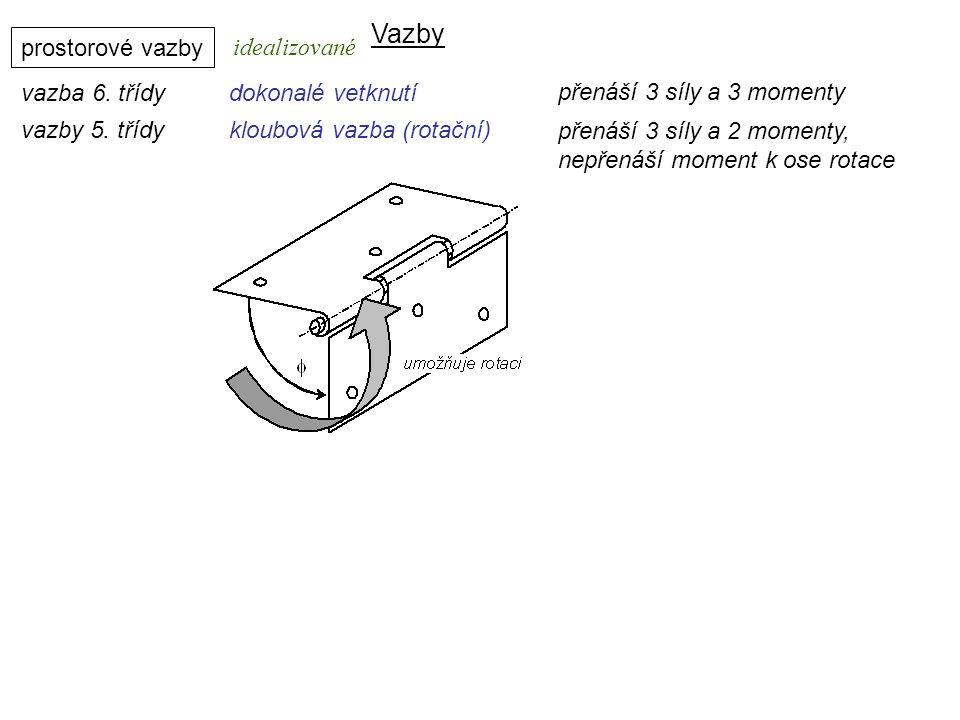 Vazby prostorové vazby vazba 6. třídydokonalé vetknutí Dynamika I, 8. přednáška idealizované přenáší 3 síly a 3 momenty vazby 5. třídykloubová vazba (