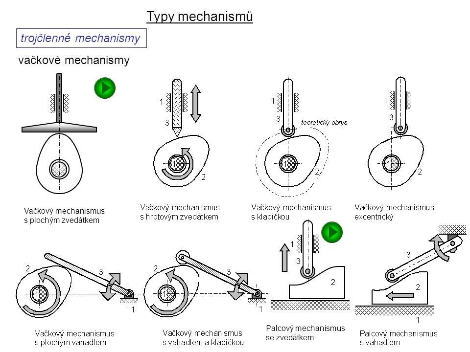Typy mechanismů trojčlenné mechanismy vačkové mechanismy Dynamika I, 8. přednáška Palcový mechanismus se zvedátkem 3 1 2 Vačkový mechanismus s plochým