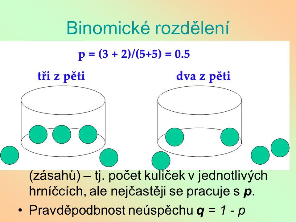 Binomické rozdělení Hrníčková metoda: mám mnoho hrníčků, do každého zvlášť házím n kuličkami (například 5), pokaždé se ale netrefím . Každý hod je ne