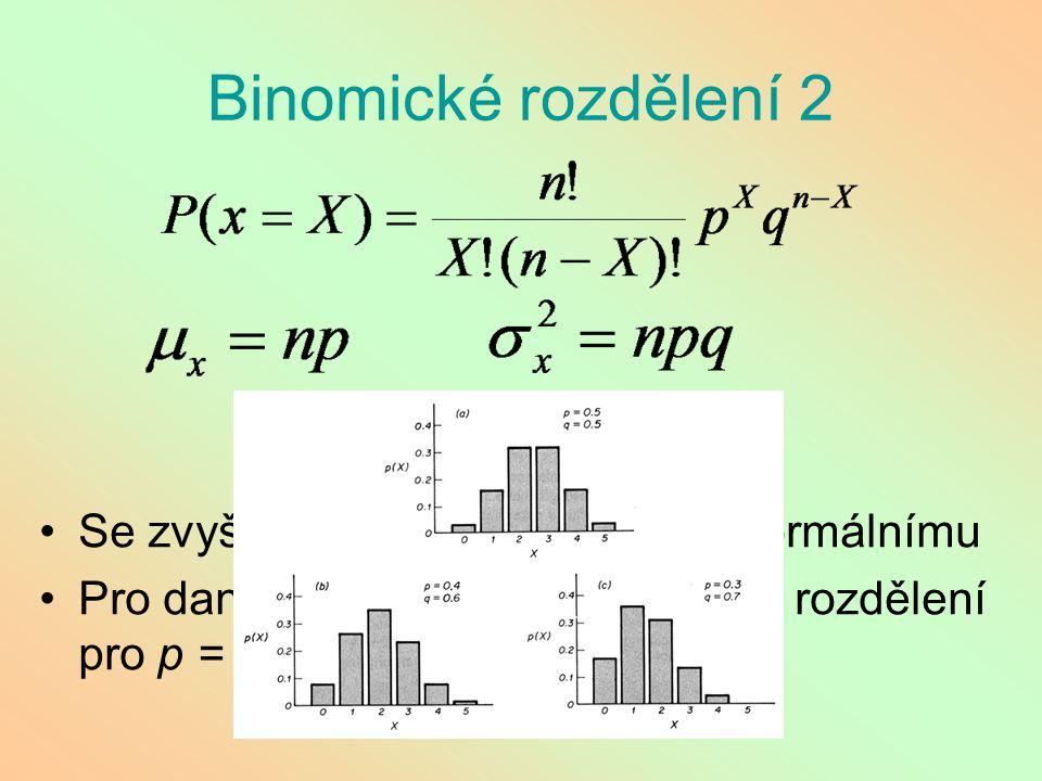 Binomické rozdělení 2 Se zvyšujícím se n se přibližuje normálnímu Pro dané n je nejblíže normálnímu rozdělení pro p = q = 0.5
