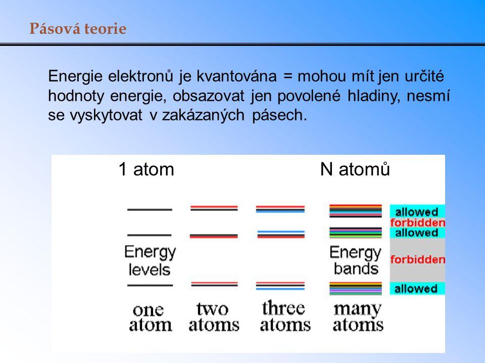 Energie elektronů je kvantována = mohou mít jen určité hodnoty energie, obsazovat jen povolené hladiny, nesmí se vyskytovat v zakázaných pásech. Pásov