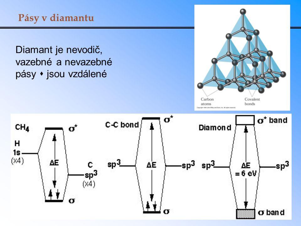 Diamant je nevodič, vazebné a nevazebné pásy  jsou vzdálené Pásy v diamantu
