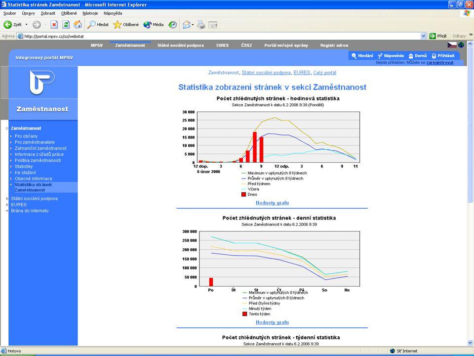 Základní schema vytvářeného elektronického trhu práce na Integrovaném portálu MPSV IS OKpráceCentrální DB Lokální DB klientů, životopisůVolná místa Vkládání a management nabídek volných míst Vyhledávání a konzultace životopisů Schvalování životopisů Zaslání nabídky na zaměstnání Vkládání a management životopisů Vyhledávání a konzultace nabídek zaměstnání Souhlas s nabídkou zaměstnání Obdržení nabídky na zaměstnání Zpracovává nabídky práce zadané zaměstnavateli Používá DB životopisů (vyhledávání, přiřazování) Zpřístupňuje klientům nabídky práce, pomáhá se zadáváním životopisů Řízení a monitorování Poradce Portál DB životopisů Interní IS - OKpráce Externí IS - Portál Zaměstnavatel Získávání pracovníků On line informace Uchazeč Hledání práce On line informace E-mail