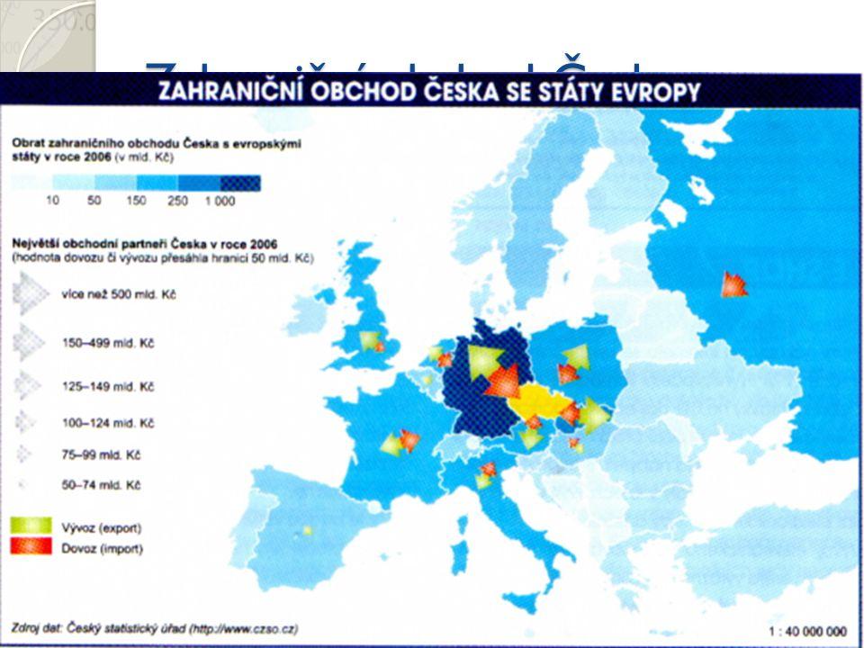 Zahraniční obchod Česka 77% obchodu v rámci EU Aktivní obchodní bilance (2008) Nedůležitější partneři – Německo, Slovensko, Polsko Nejvýznamnějším obc