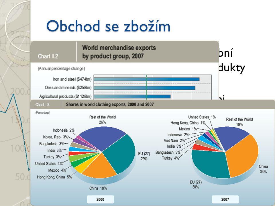 Průmyslové výrobky (72%), těžební produkty (17%), zemědělské produkty (9%) Objem obchodu se zemědělskými produkty rostl v roce 2007 nejrychleji (19%) Obchod se zbožím