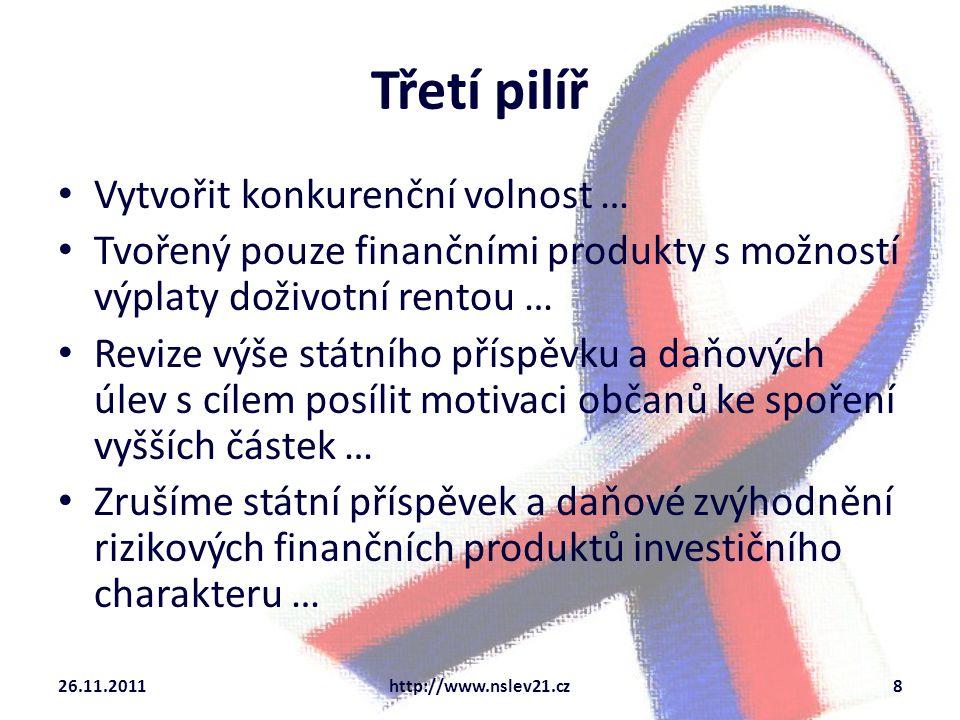 Třetí pilíř Vytvořit konkurenční volnost … Tvořený pouze finančními produkty s možností výplaty doživotní rentou … Revize výše státního příspěvku a daňových úlev s cílem posílit motivaci občanů ke spoření vyšších částek … Zrušíme státní příspěvek a daňové zvýhodnění rizikových finančních produktů investičního charakteru … 26.11.2011http://www.nslev21.cz8