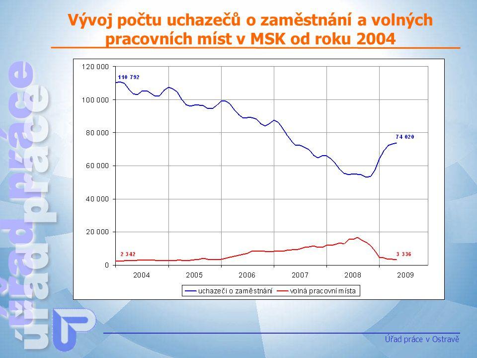Úřad práce v Ostravě Vývoj počtu uchazečů o zaměstnání a volných pracovních míst v MSK od roku 2004