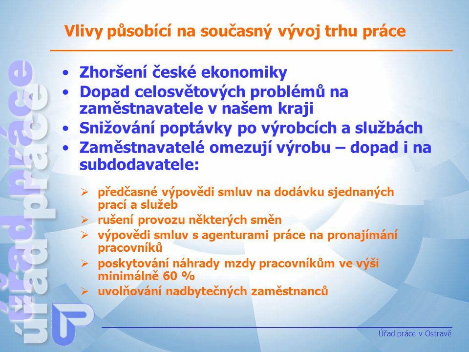 Aktuální situace na trhu práce v MSK k 31.5.2009 Úřad práce v Ostravě okres uchazeči o zaměstnání (UoZ) volná pracovní místa (VPM) míra nezaměstnanosti (MNz) UoZ/VPM aktuálněmeziročněaktuálněmeziročněaktuálněmeziročněaktuálněmeziročně Bruntál 7 215+2 398206 -339 0 13,7+4,835+26,2 Frýdek- Místek 9 374+2 539516-1 1878,5+4,518,2+14,2 Karviná 20 114+2 159479-1 46214,2+2,242+32,7 Nový Jičín 9 131+5 068364-1 43511,5+6,825,1+22,8 Opava 8 591+2 231403-9719,1+2,321,3+16,7 Ostrava 19 595+4 0501 368-4 06811,0+2,914,3+11,4 MSK celkem 74 020+18 4453 336-9 46211,3+3,322,2+17,9