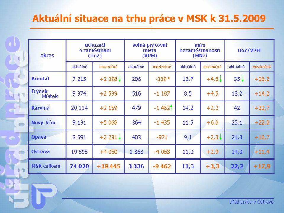 Aktuální situace na trhu práce v MSK k 31.5.2009 Úřad práce v Ostravě okres uchazeči o zaměstnání (UoZ) volná pracovní místa (VPM) míra nezaměstnanost
