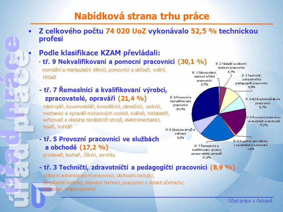 Nabídková strana trhu práce Úřad práce v Ostravě Z celkového počtu 74 020 UoZ vykonávalo 52,5 % technickou profesi Podle klasifikace KZAM převládali: