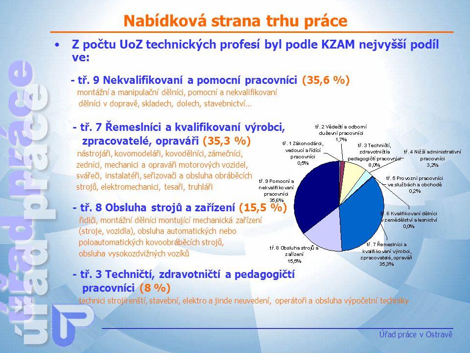 Nabídková strana trhu práce Úřad práce v Ostravě Z počtu UoZ technických profesí byl podle KZAM nejvyšší podíl ve: - tř. 9 Nekvalifikovaní a pomocní p