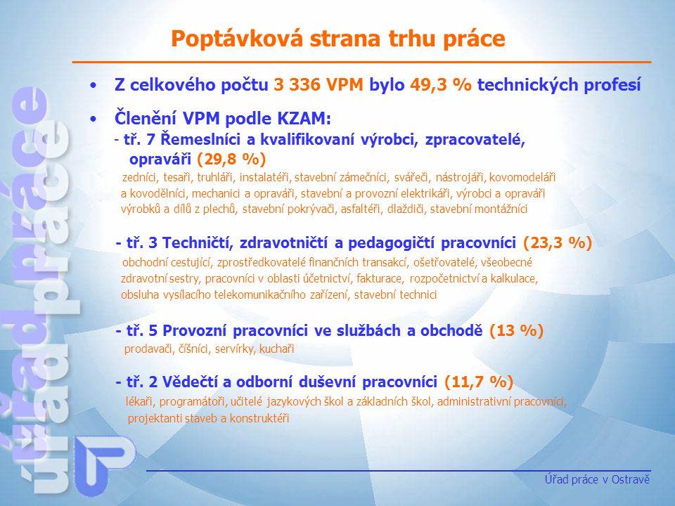 Poptávková strana trhu práce Úřad práce v Ostravě Z celkového počtu 3 336 VPM bylo 49,3 % technických profesí Členění VPM podle KZAM: - tř. 7 Řemeslní