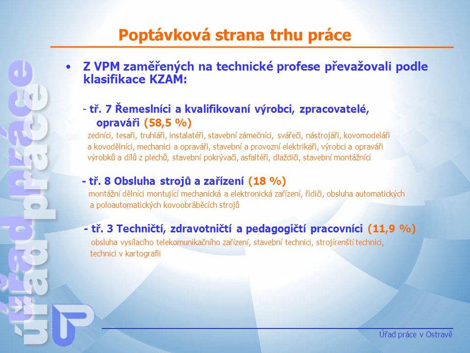 Poptávková strana trhu práce Úřad práce v Ostravě Z VPM zaměřených na technické profese převažovali podle klasifikace KZAM: - tř. 7 Řemeslníci a kvali