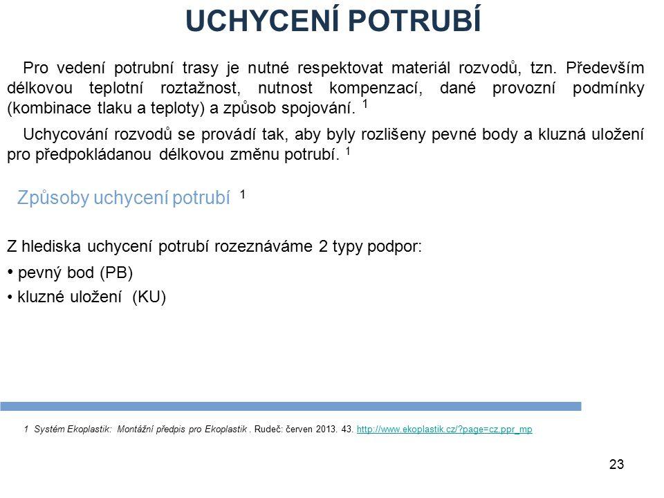 UCHYCENÍ POTRUBÍ 23 1 Systém Ekoplastik: Montážní předpis pro Ekoplastik. Rudeč: červen 2013. 43. http://www.ekoplastik.cz/?page=cz,ppr_mphttp://www.e