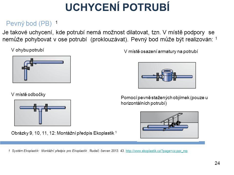 UCHYCENÍ POTRUBÍ 24 1 Systém Ekoplastik: Montážní předpis pro Ekoplastik. Rudeč: červen 2013. 43. http://www.ekoplastik.cz/?page=cz,ppr_mphttp://www.e