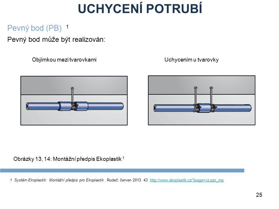 UCHYCENÍ POTRUBÍ 25 1 Systém Ekoplastik: Montážní předpis pro Ekoplastik. Rudeč: červen 2013. 43. http://www.ekoplastik.cz/?page=cz,ppr_mphttp://www.e