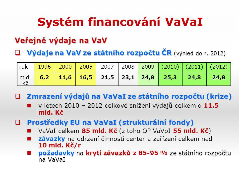 Systém financování VaVaI Veřejné výdaje na VaV  Výdaje na VaV ze státního rozpočtu ČR (výhled do r.