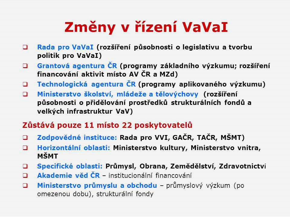 Změny v řízení VaVaI  Rada pro VaVaI (rozšíření působnosti o legislativu a tvorbu politik pro VaVaI)  Grantová agentura ČR (programy základního výzkumu; rozšíření financování aktivit místo AV ČR a MZd)  Technologická agentura ČR (programy aplikovaného výzkumu)  Ministerstvo školství, mládeže a tělovýchovy (rozšíření působnosti o přidělování prostředků strukturálních fondů a velkých infrastruktur VaV) Zůstává pouze 11 místo 22 poskytovatelů  Zodpovědné instituce: Rada pro VVI, GAČR, TAČR, MŠMT)  Horizontální oblasti: Ministerstvo kultury, Ministerstvo vnitra, MŠMT  Specifické oblasti: Průmysl, Obrana, Zemědělství, Zdravotnictv í  Akademie věd ČR – institucionální financování  Ministerstvo průmyslu a obchodu – průmyslový výzkum (po omezenou dobu), strukturální fondy