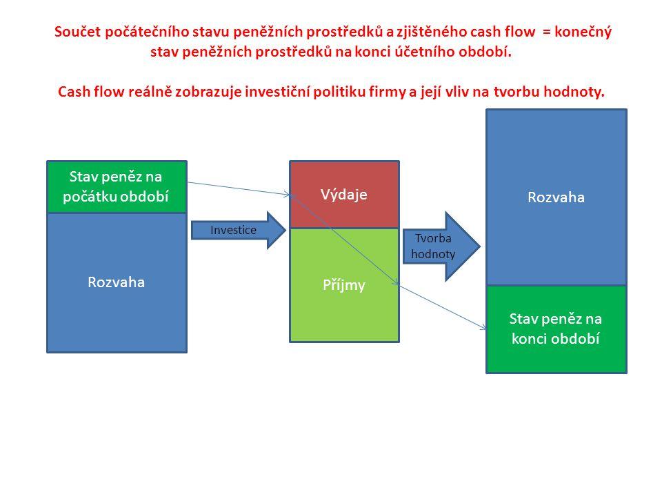 Součet počátečního stavu peněžních prostředků a zjištěného cash flow = konečný stav peněžních prostředků na konci účetního období.