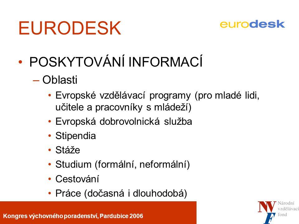 Kongres výchovného poradenství, Pardubice 2006 EURODESK POSKYTOVÁNÍ INFORMACÍ –Oblasti Evropské vzdělávací programy (pro mladé lidi, učitele a pracovníky s mládeží) Evropská dobrovolnická služba Stipendia Stáže Studium (formální, neformální) Cestování Práce (dočasná i dlouhodobá)