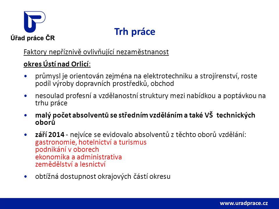 Trh práce Faktory nepříznivě ovlivňující nezaměstnanost okres Ústí nad Orlicí: průmysl je orientován zejména na elektrotechniku a strojírenství, roste