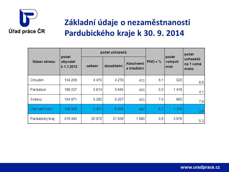 Základní údaje o nezaměstnanosti Pardubického kraje k 30. 9. 2014 Název okresu počet obyvatel k 1.1.2013 počet uchazečů PNO v % počet volných míst poč