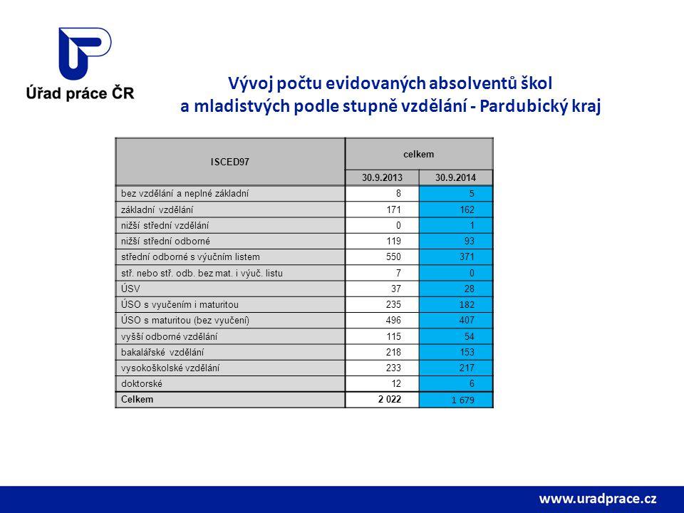 Vývoj počtu evidovaných absolventů škol a mladistvých podle stupně vzdělání - Pardubický kraj ISCED97 celkem 30.9.201330.9.2014 bez vzdělání a neplné