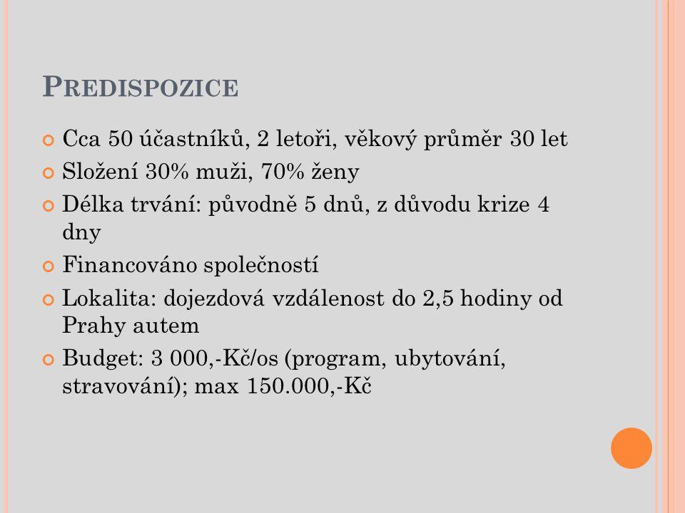 P REDISPOZICE Cca 50 účastníků, 2 letoři, věkový průměr 30 let Složení 30% muži, 70% ženy Délka trvání: původně 5 dnů, z důvodu krize 4 dny Financováno společností Lokalita: dojezdová vzdálenost do 2,5 hodiny od Prahy autem Budget: 3 000,-Kč/os (program, ubytování, stravování); max 150.000,-Kč